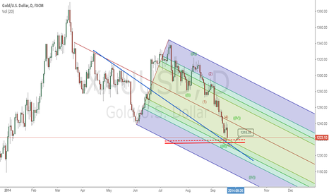 XAUUSD: GOLD other view