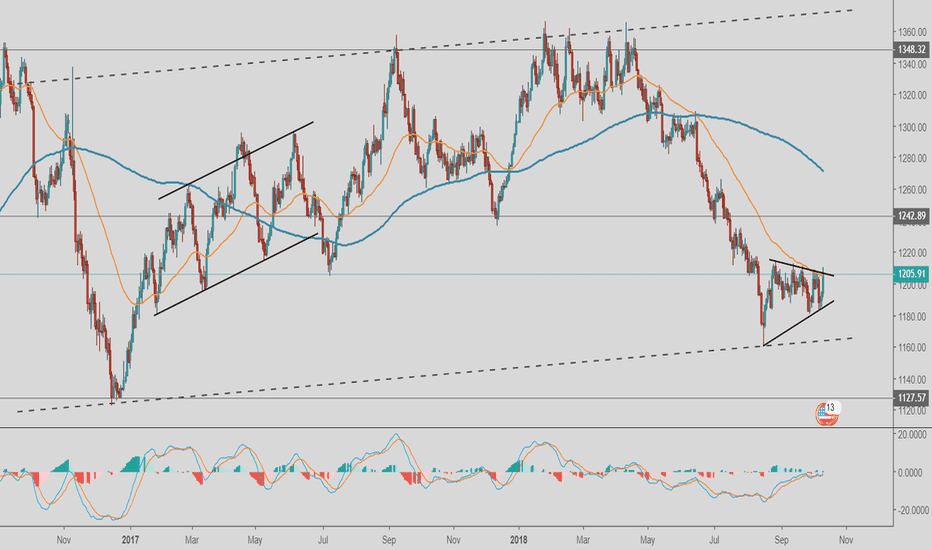 XAUUSD: Triangle Breakout on GOLD