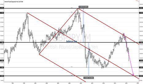 GBPJPY: #GBPJPY MNLY: Potentially long-term heading for 100