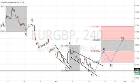 EURGBP: Final count for EurGbp