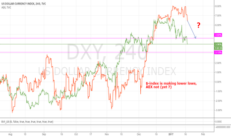 DXY: Will AEX follow the Dollar-Index down?
