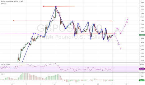 GBPUSD: GBP/USD approaching significant resistance