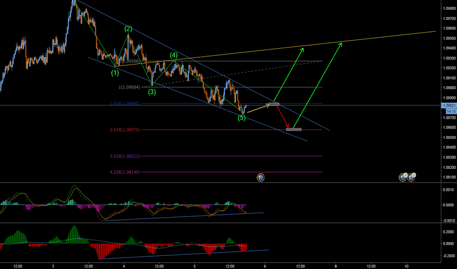 AUDNZD: Wolfe and divergens