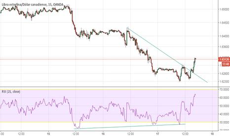 GBPCAD: GBP/CAD Convergencia