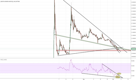 (BCCBTC+BCHXBT+BCCBTC)/3: End of bear trend for BCH and Altcoins?