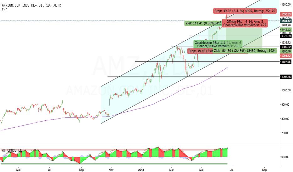 AMZ: Amazon an Entscheidung