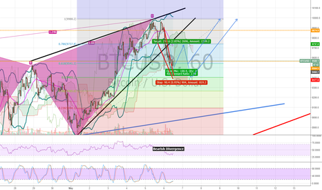 BTCUSD: Optimizing Profits for BTC by Hedging!