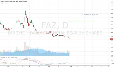FAZ Stock Price and Chart — AMEX:FAZ — TradingView