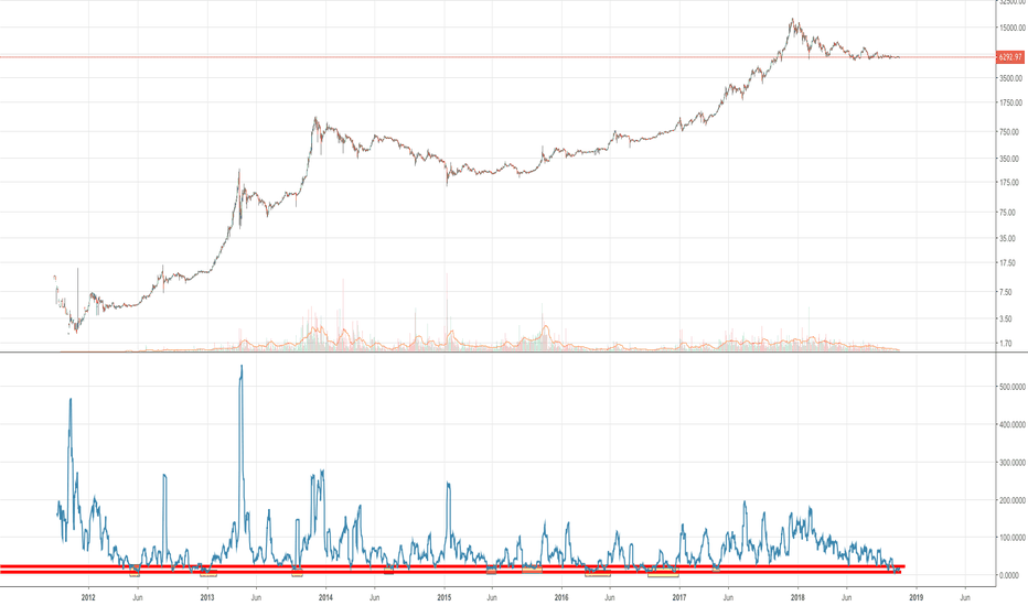 Btcusd Bitcoin Volatility Crushed Is A Rally About To Ensue