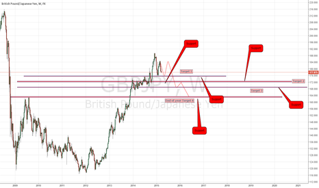 GBPJPY: this chart is a Gbp/Jpy