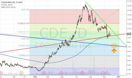 CDE: CDE Short target