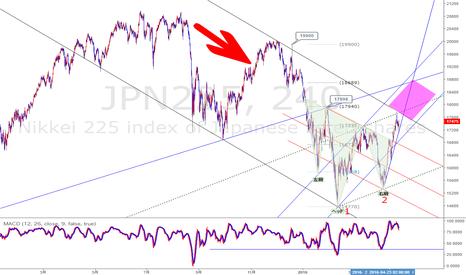 JPN225: 日銀会合・・・