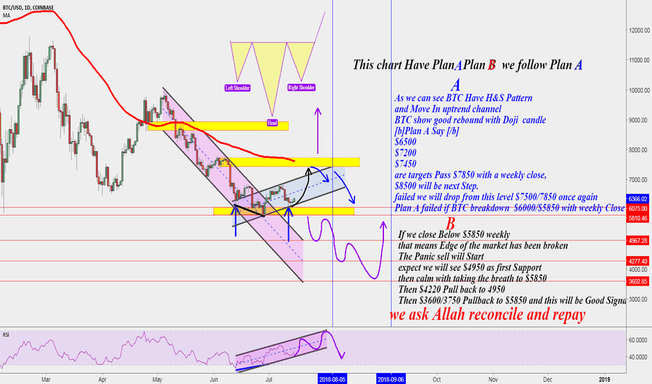 BTCUSD: Are your mind confused?!! BTC very clear, Just read it!!