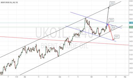 UKOIL: торговый план на неделю ниже 58  шорт выше лонг