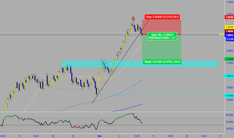 AUDNZD: AUDNZD short idea