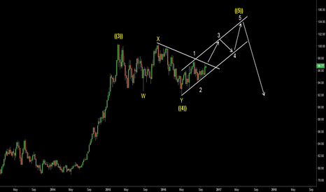 DXY: DXY. Slow and painful rise?