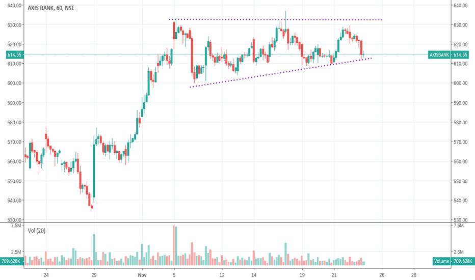 AXISBANK: Buy Axis  bank