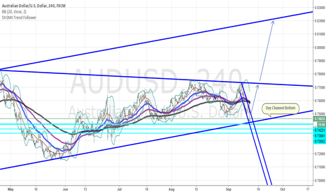 AUDUSD: Possible AUDUSD Long