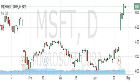 MSFT: Latest News Updates: $MSFT