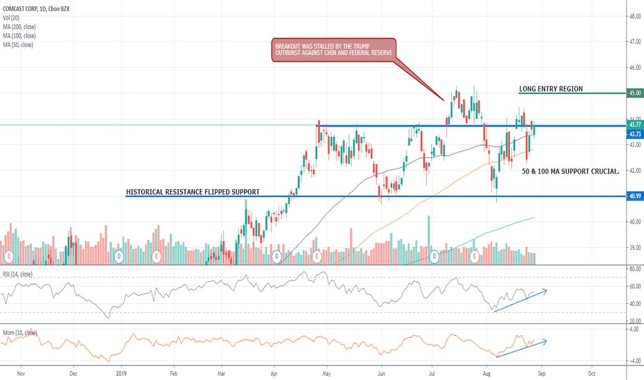 CMCSA Stock Price and Chart — NASDAQ:CMCSA — TradingView