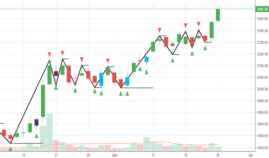 BAJFINANCE: Bajaj Finance Aggressive Trade