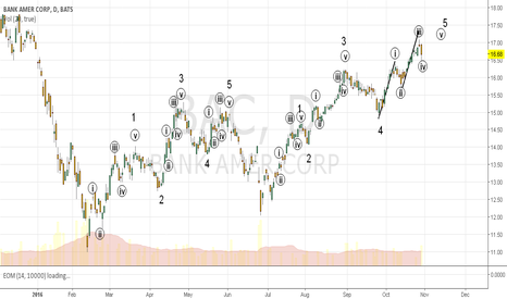 BAC: Bank of America: Encouraging Elliot Wave Activity