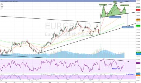 EURGBP: EURGBP Short Head & Shoulders