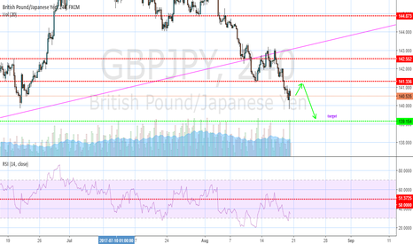 GBPJPY: and GJ short this week