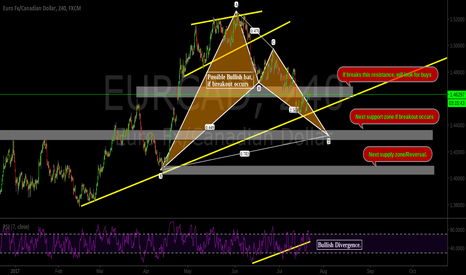 EURCAD: Possible Buy/Sell opportunities.