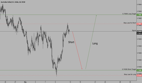 AUDUSD: $AUDUSD | Trade Set UP
