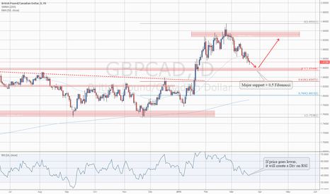 GBPCAD: Level To Watch: #GBPCAD Heading to Major support and 0.5 Fibo