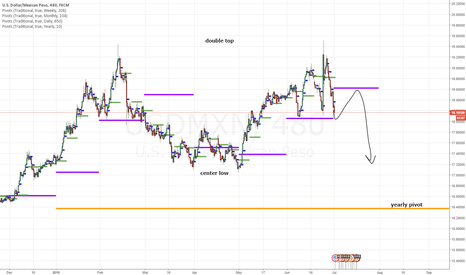 USDMXN: USDMXN - Who needs Dos Equis when you have a DOUBLE TOP