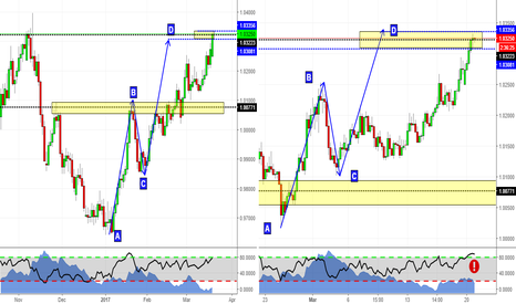 AUDCAD: Harmonic Patterns on AUDCAD