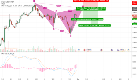 GBPUSD: Just an idea potential Cypher pattern