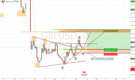 GBPUSD: GBP/USD BUY Price Custer !!! 4X-R