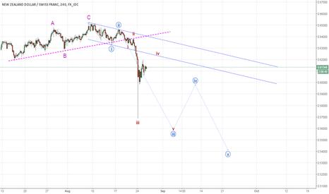 NZDCHF: NZDCHF - Updated counts (developing wave-iv)