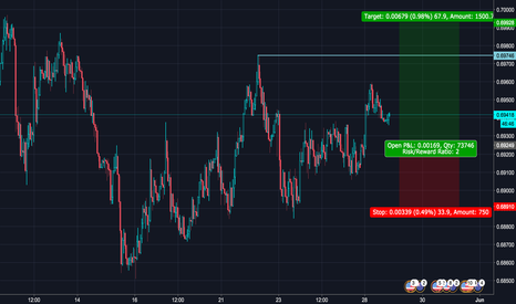 NZDUSD: Looking for 0.6974 level to be blown out NZDUSD