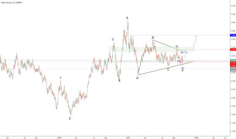NATGASUSD: Natural Gas - Natty ready to head up for the winter?