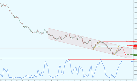 NZDUSD: NZDUSD testing major channel resistance,potential strong drop!