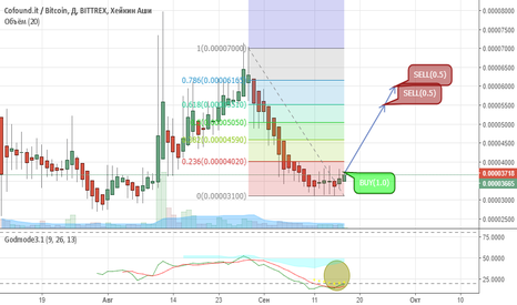CFIBTC: CFI/BTC Long