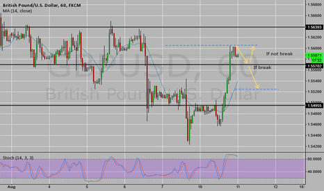 GBPUSD: GBP/USD on breakout