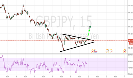 GBPJPY: TRIANGLE ON THE GREAT BRITAIN Vs US DOLLAR SETUP FOR LONG