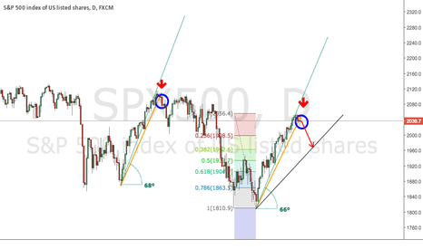 SPX500: S&P 500: time to have a rest