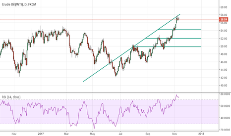USOIL: Crude Oil looks bearish for next week
