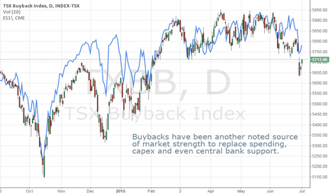TXBB: Buybacks Another Quoted Source of Equity Market Strength