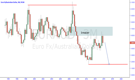 EURAUD: euraud huge short