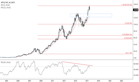AAPL: 5MA is first test after 1.618 fib rejection