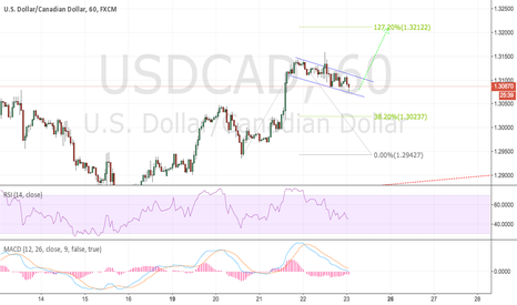 USDCAD: Just for record keeping