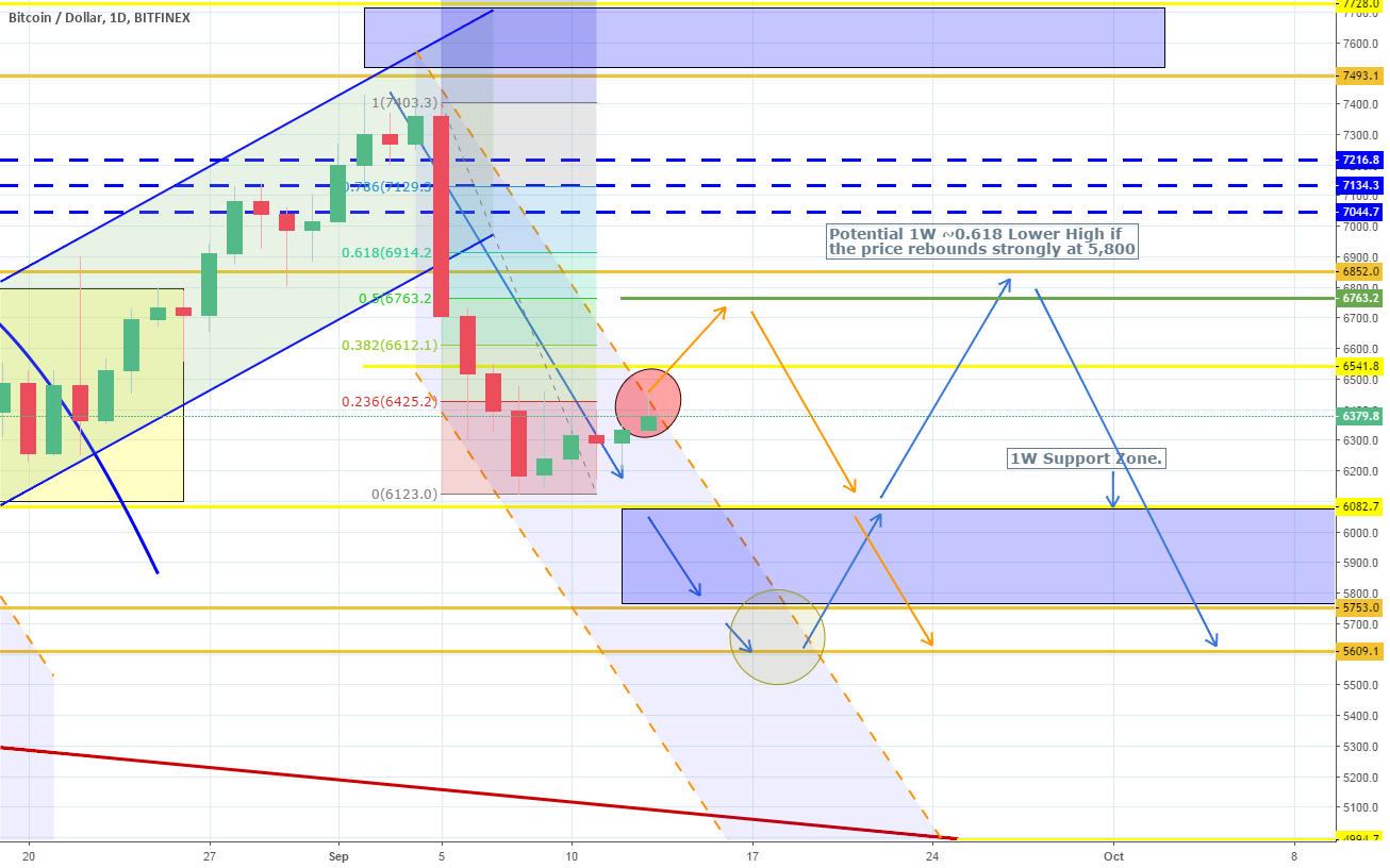 Urgent update. Be cautious of the Channel Down upside break-out.