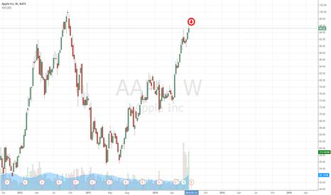 AAPL: AAPL vulnerable to near-term selling pressure.